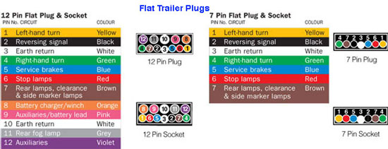 7 pin round trailer wiring diagram 7 image wiring wiring diagram for a 7 pin trailer plug the wiring diagram on 7 pin round trailer