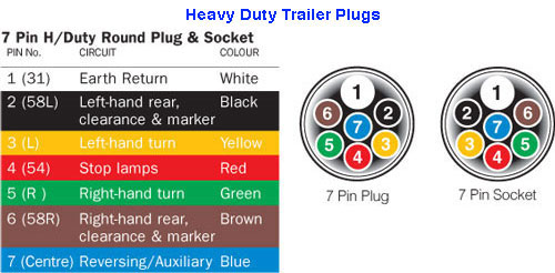 ... installation of trailer plugs and sockets below are easy to follow wiring diagrams covering the complete range of connector types available.