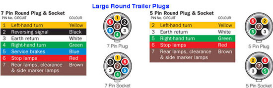 wiring diagram for seven wire trailer plug wiring 5 wire round trailer harness jodebal com on wiring diagram for seven wire trailer plug